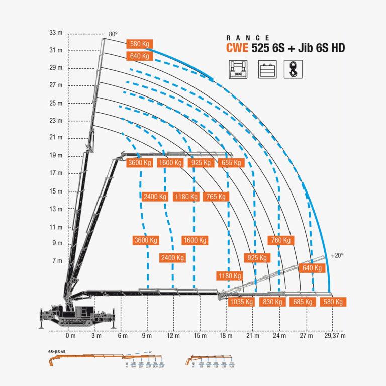 CWE 525 6S + Jib 6S HD